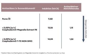 Grafik Tabelle_Wirksamtkeit_Öle Wachse_Magnolia