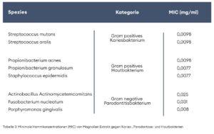 Grafik Tabelle_Wirksamkeit_Magnolia