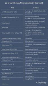 INCI Liste - Mikroplastik in Kosmetik