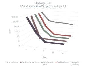 Challenge Test Dicapo natural
